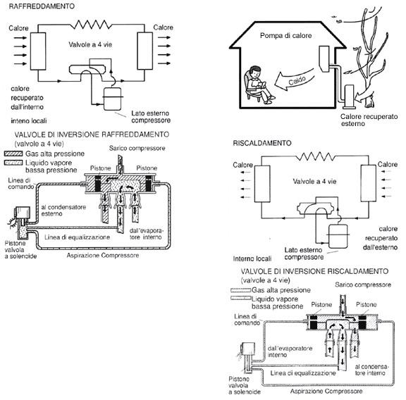 Come funziona un climatizzatore pompa di calore - Riscaldamento aria canalizzata ...