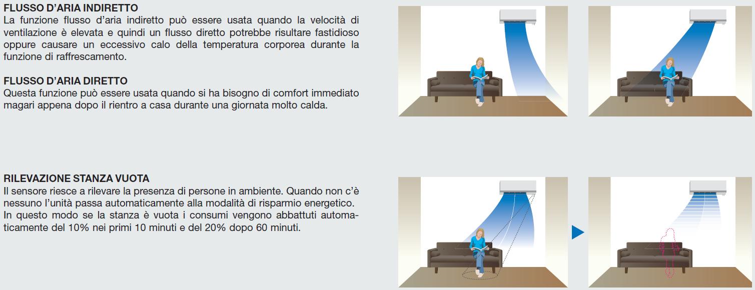 ventilazione climatizzatori