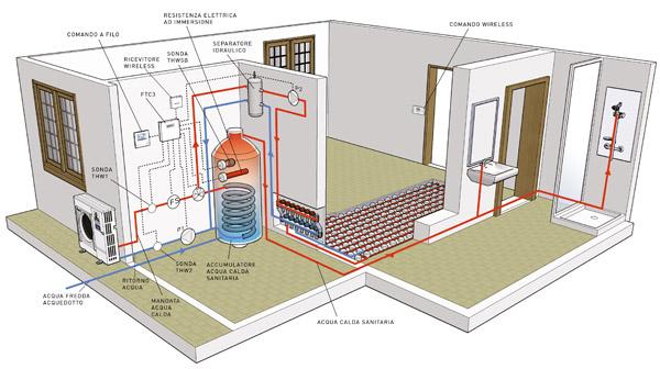 Pompa di calore cos 39 a cosa serve perch conviene - Condizionatore perde acqua dentro casa ...