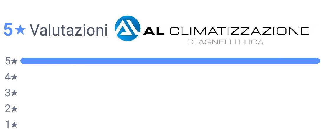 Recensioni AL CLIMATIZZAZIONE di Agnelli Luca BOVEZZO (BS) 1