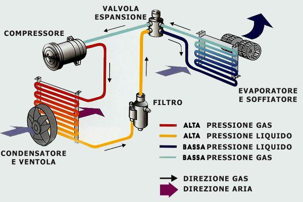 Linea ad alta pressione per aria condizionata clima tubazione TUBO CLIMA