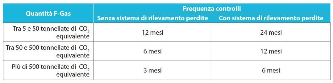 Frequenza controlli >5<50 Tonnellate di CO2 equivalente