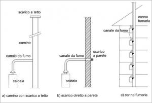 scarichi parete, caldaie a Brescia