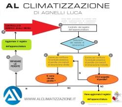controllo perdite gas refrigerante climatizzatori