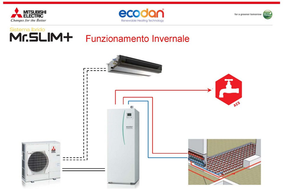 Sistemi-Heating-Ecodan-Mitsubishi-Electric_-Mr-Slim