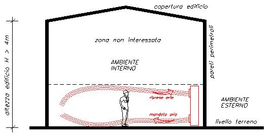 ambiente interno