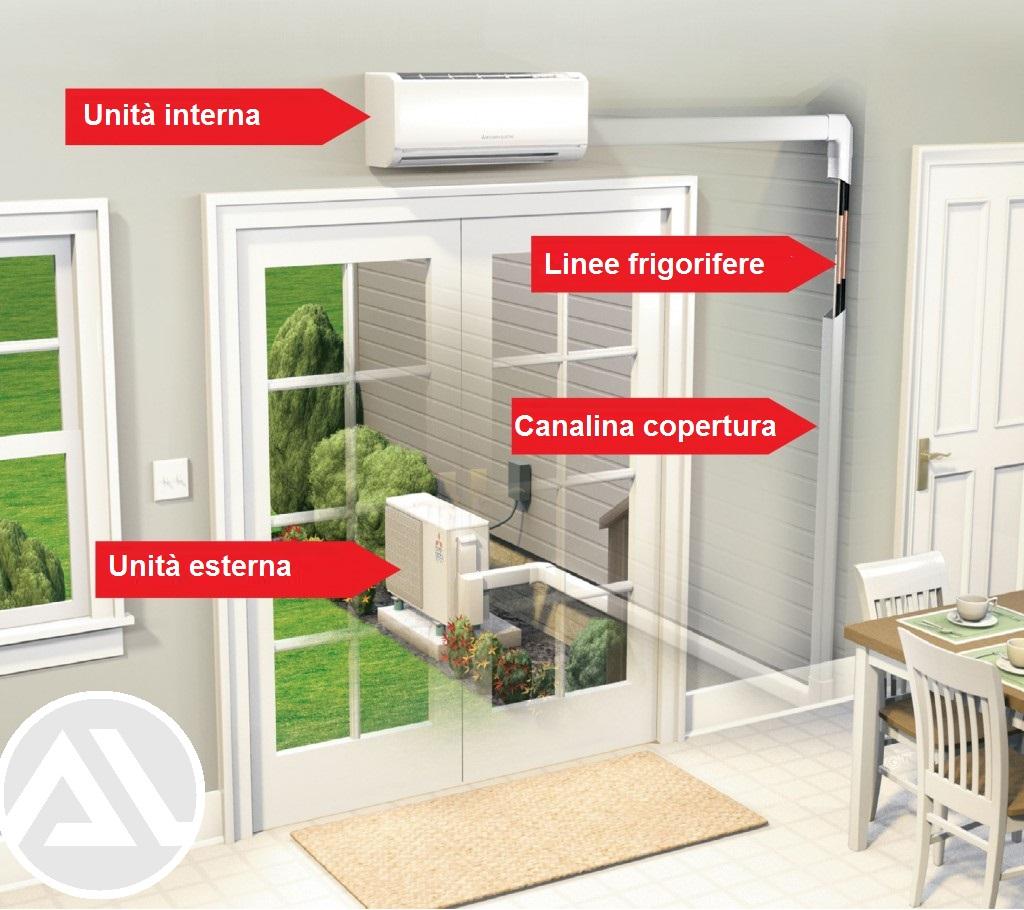 Come Montare Un Condizionatore dove installare i climatizzatori - unità interne ed esterne