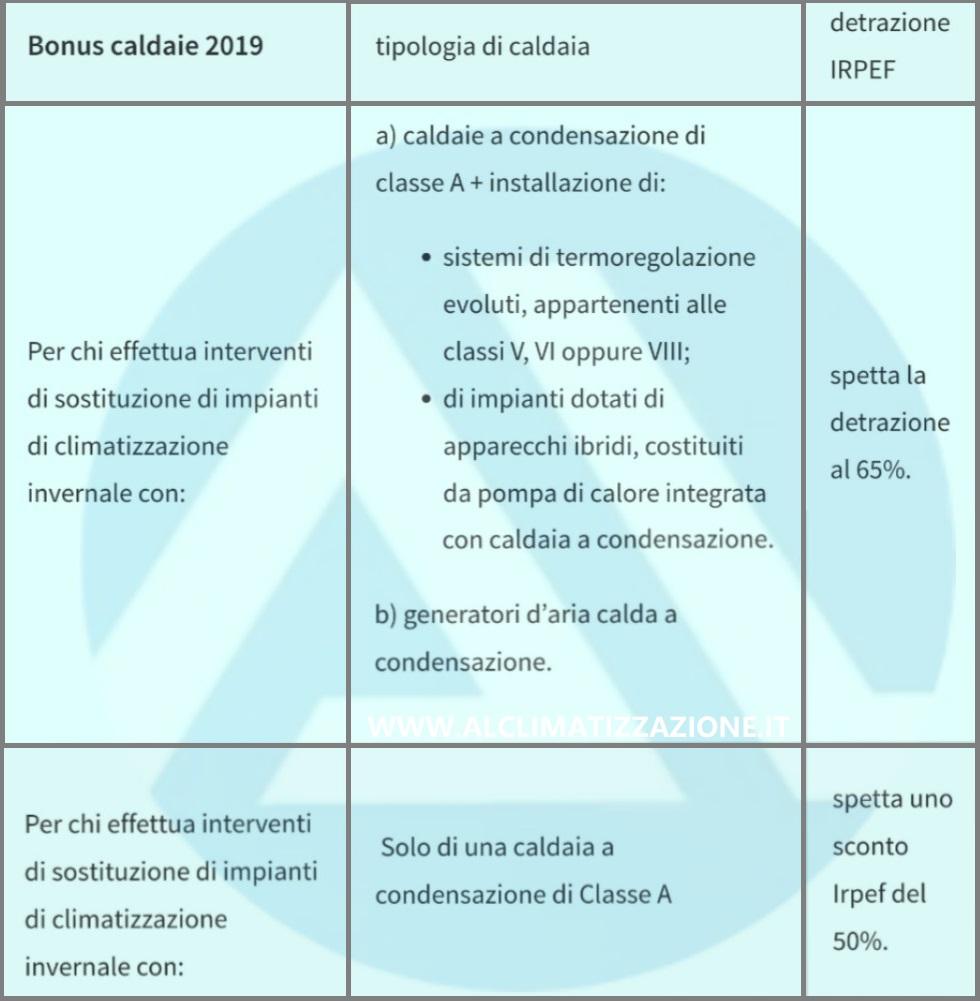 Bonus caldaie 2019