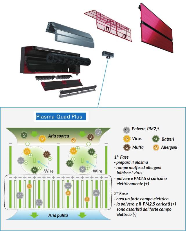 Filtri Condizionatori - Climatizzatori - Aria Condizionata