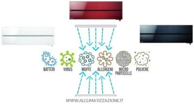 Sistema di disinfezione e filtrazione dell'aria BRESCIA Tel.0302711758